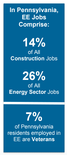 Energy efficiency jobs in PA graphic