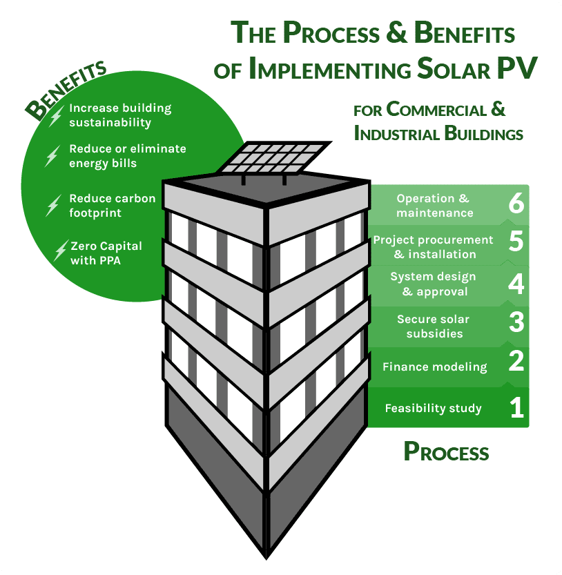 Benefits of Solar PV graphic