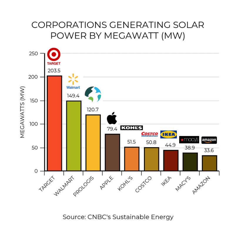Graph of large corporation generating solar energy