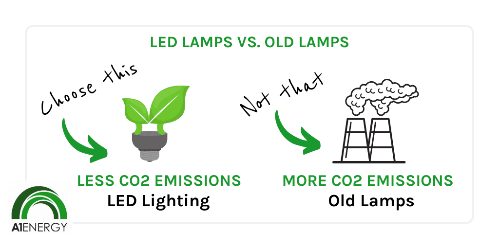 Emit less carbon with LEDs graphic