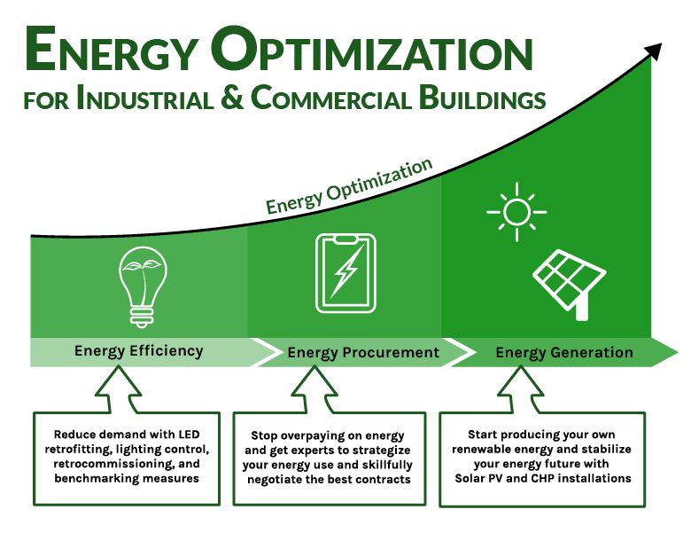 Energy Optimization and Management A1Energy.net _ Industrial and Commercial Building Energy  Consultants Pennsylvania