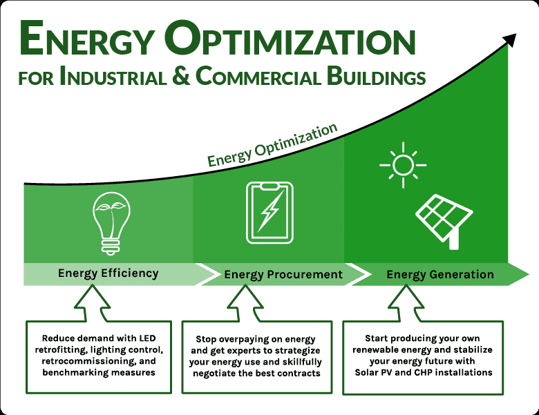 Energy optimization for commercial and industrial buildings graphic