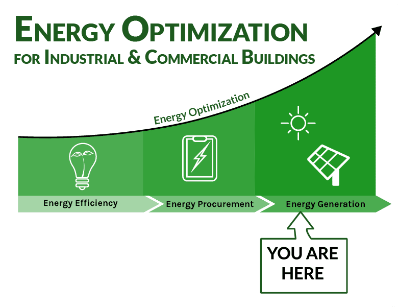 Energy Generation green graphic