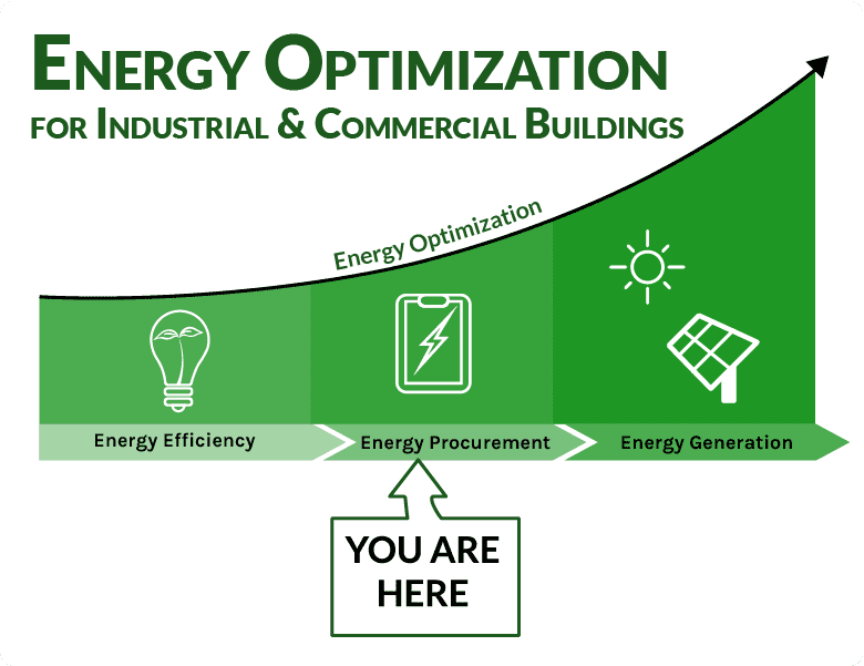 Energy optimization process graphic