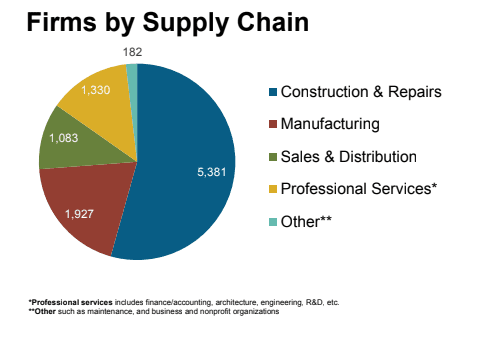 Firms by supply chain chart