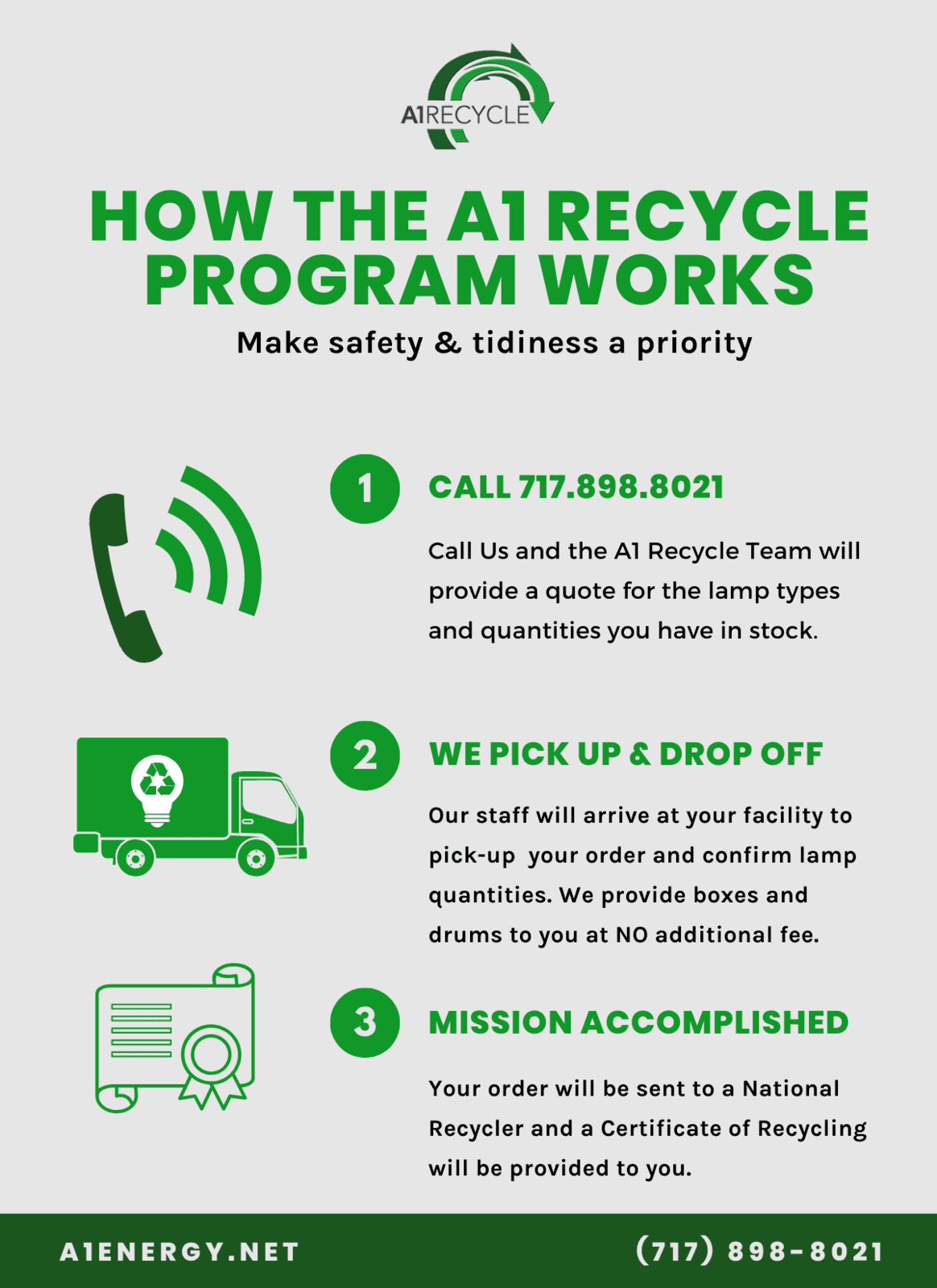 How the A1 Recycle program works graphic
