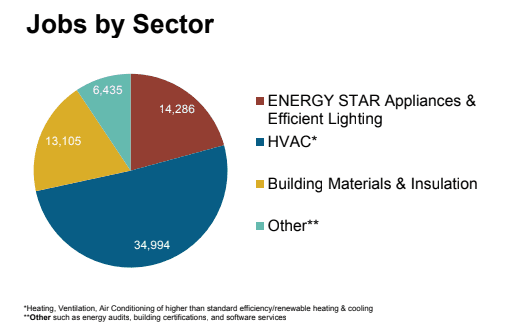 Energy Efficiency Jobs by Sector in PA, Act 129