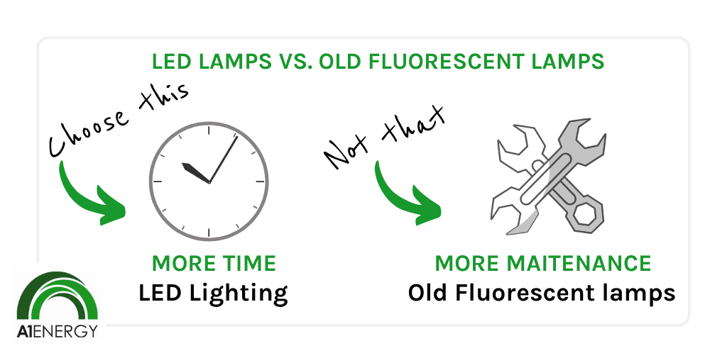 LED Lamps vs Old Fluorescent Lamps
