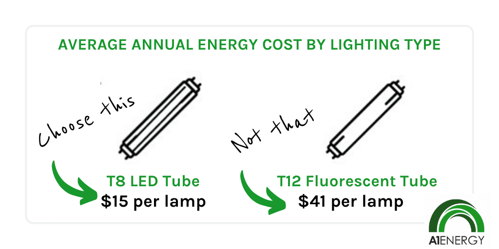 average annual energy cost by lighting type graphic
