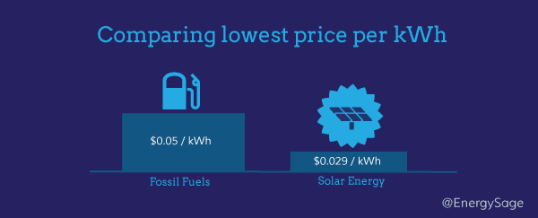 comparing lowest price per kWh | A1energy